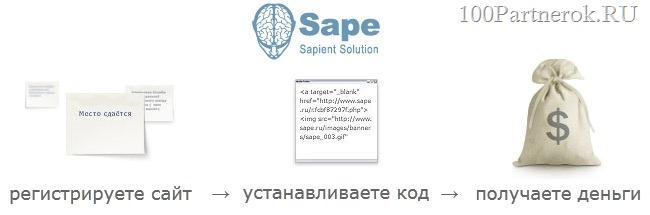 работа с системой sape.ru